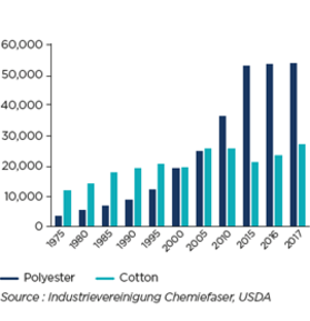 GLOBAL PRODUCTION OF POLYESTER AND COTTON (THOUSANDS OF METRIC TONS): THE GROWING IMPORTANCE OF SYNTHETIC FIBERS